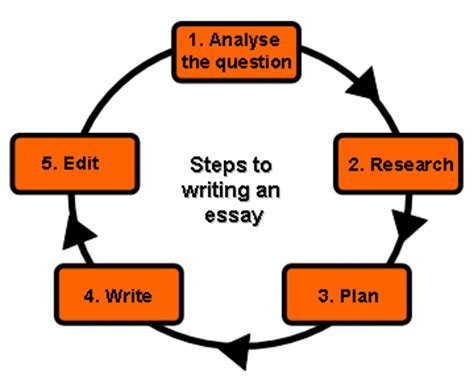 The GRE Analyze an Argument essay: 6 tips for a high score